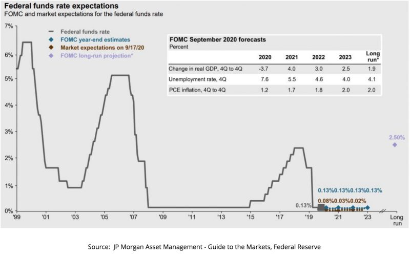 Federal funds rate expectations after election 2020