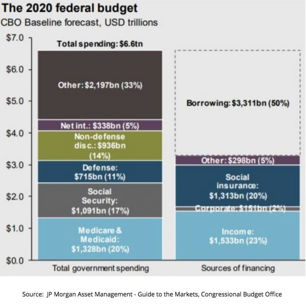 The 2020 Federal Budget