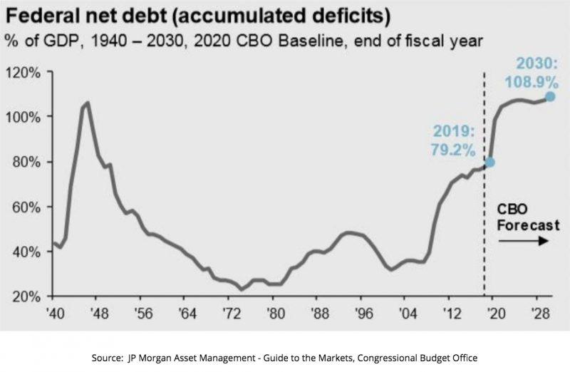 Federal Net Debt