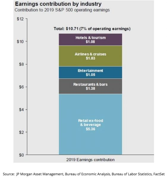 Earnings Contributions SP 500